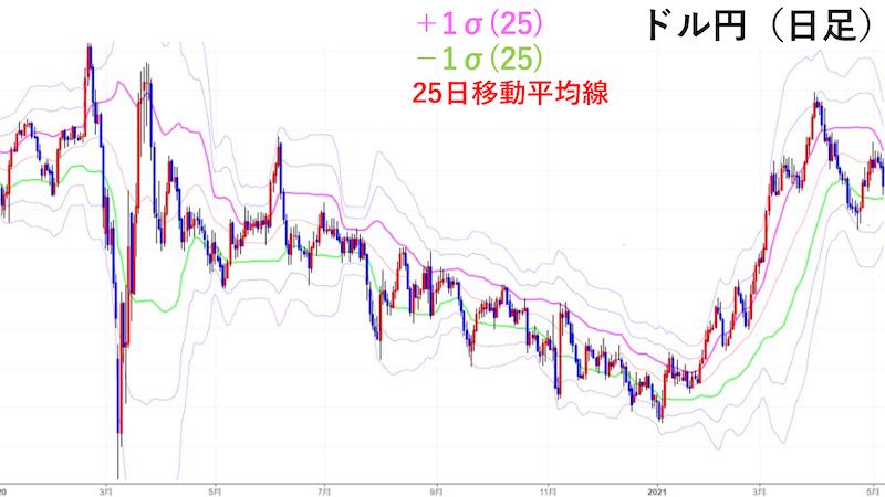 ドル円日足チャート ボリンジャーバンド(中心線を25に設定)