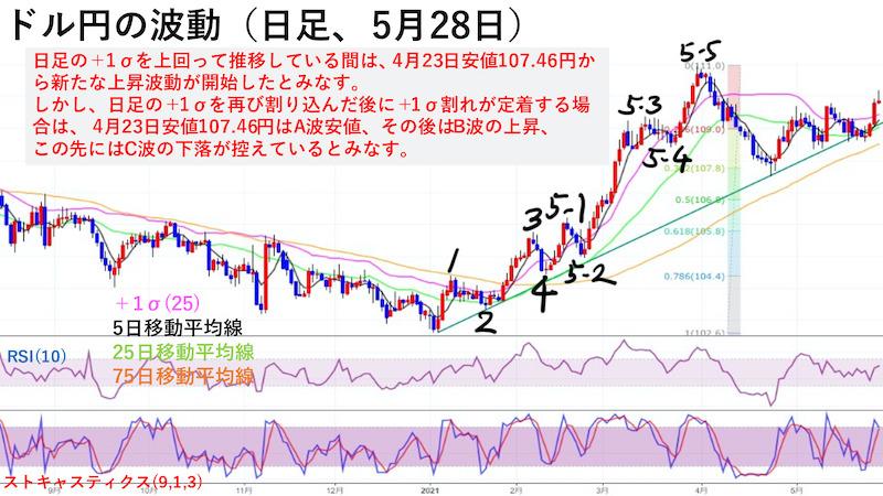 ドル円日足チャートの波動(5月28日)