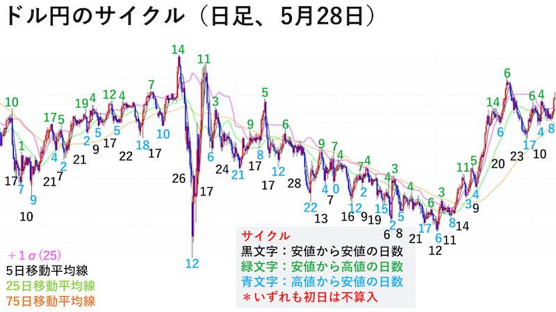 ドル円日足チャート・サイクル(5月28日)