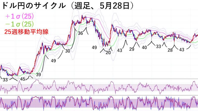 ドル円週足チャート・サイクル(5月28日)