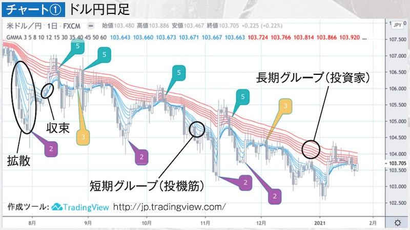 チャート① ドル円日足・GMMA