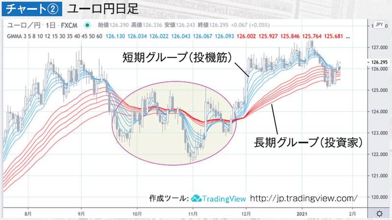 チャート② ユーロ円日足・GMMA