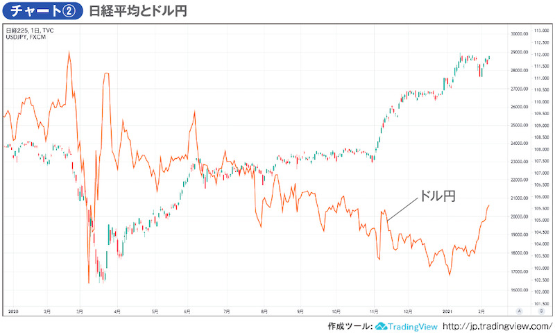 チャート② 日経平均とドル円
