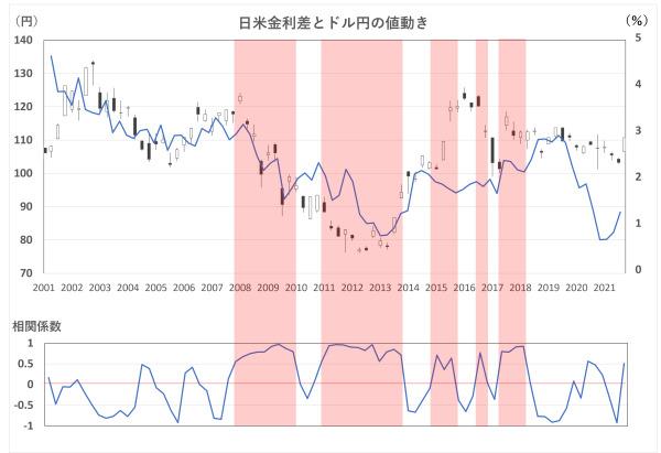 日米金利差およびドル円相場の値動きチャート