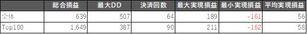 直近1年のドル円取引にて好成績を収めた上位100体のAIとそれ以外のAIの成績