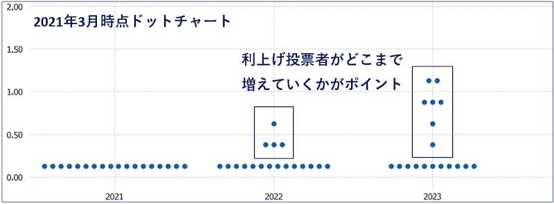 FOMCメンバーのドットチャート