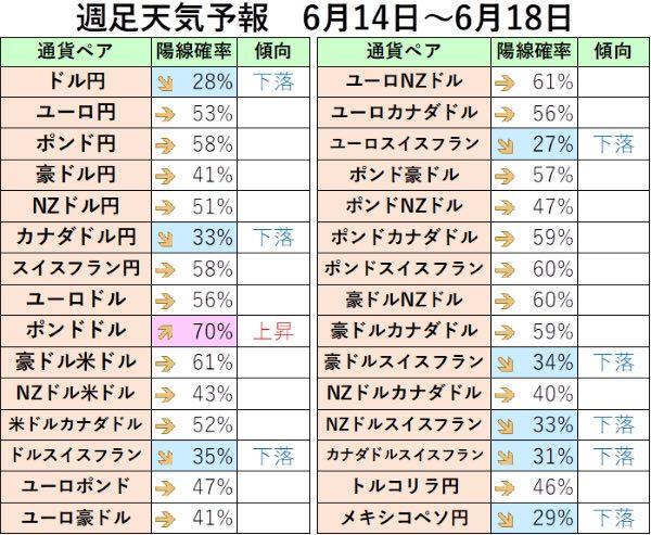6月14日から6月18日までの週足から陽線確率を算出した表