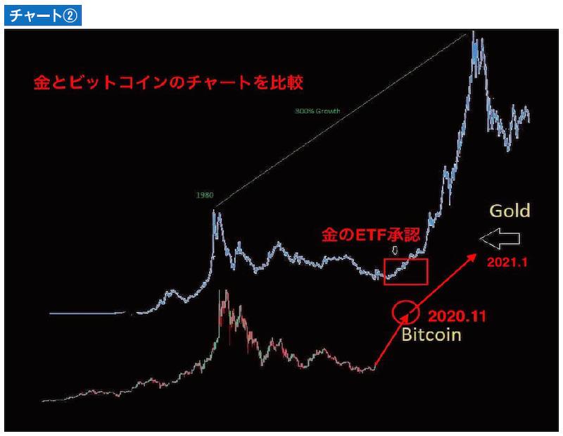 金とビットコインの比較チャート