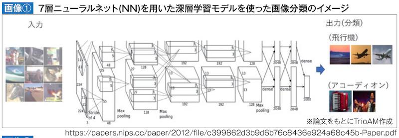 7層ニューラルネット(NN)を用いた深層学習モデルを使った画像分類のイメージ