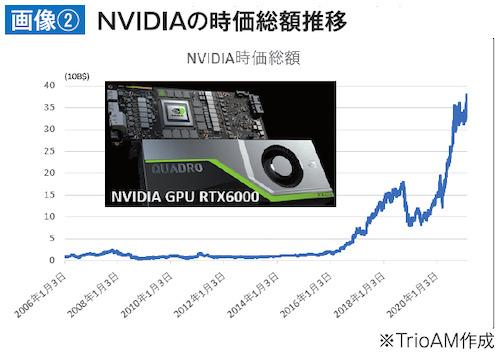 NVIDIAの時価総額推移