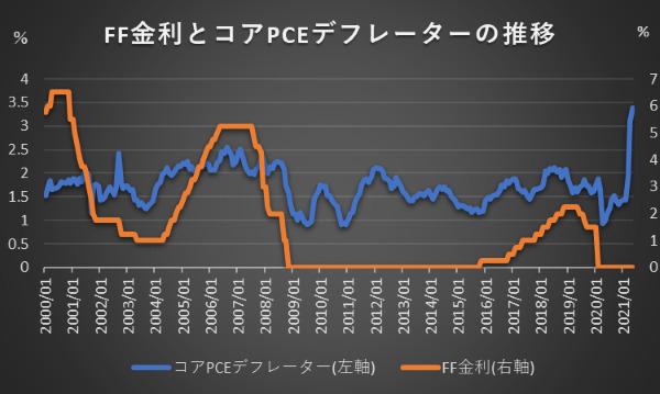 FF金利とコアPCEデフレーターの推移