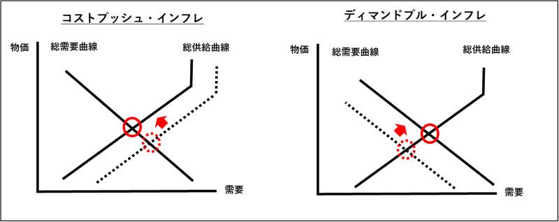 コストプッシュ・インフレとディマンドプル・インフレ