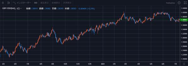 ※トライオートFX取引画面 ポンド米ドル チャート インヴァスト証券作成