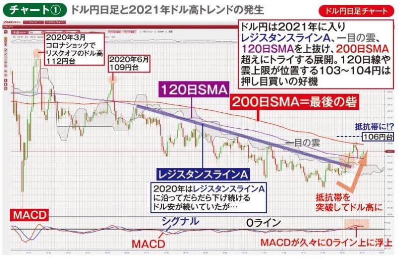 チャート①ドル円日足チャート ドル円日足と2021年ドル高トレンドの発生