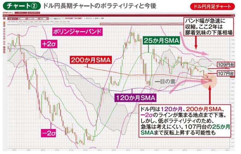 チャート②ドル円月足チャート ドル円長期チャートのボラティリティと今後