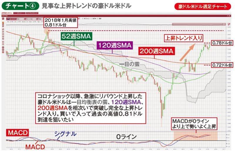 チャート④豪ドル米ドル週足チャート 見事な上昇トレンドの豪ドル米ドル