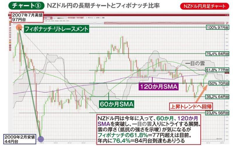 チャート⑤NZドル円月足チャート NZドル円の長期チャートとフィボナッチ比率