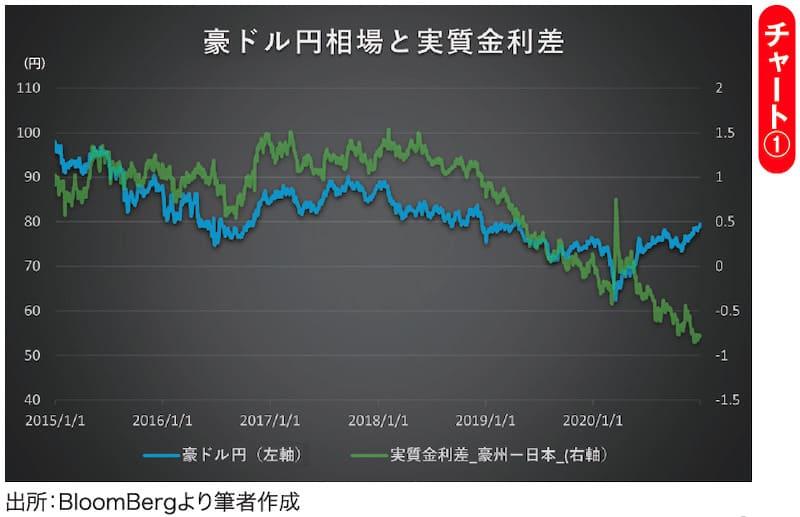 チャート① 豪ドル円相場と実質金利差