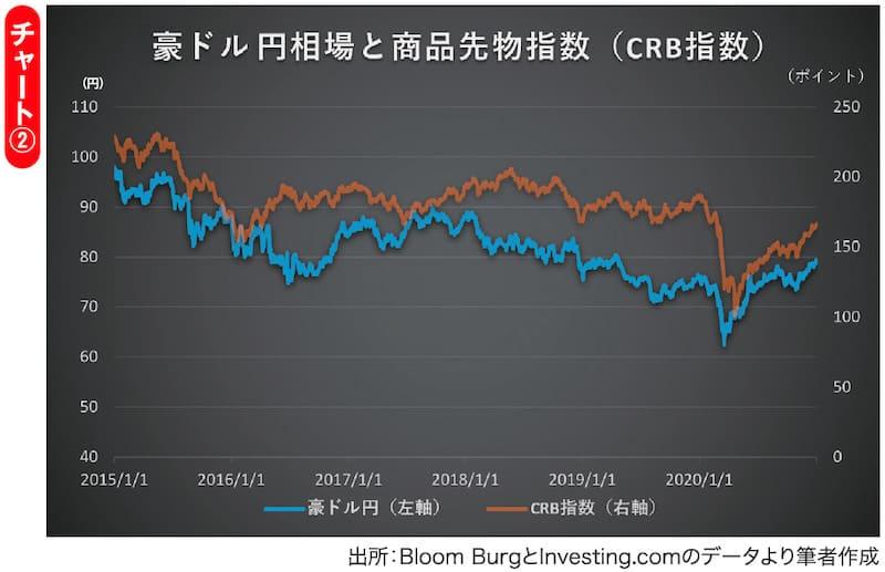 チャート② 豪ドル円相場と商品先物指数(CRB指数)