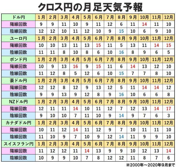 クロス円の月足天気予報