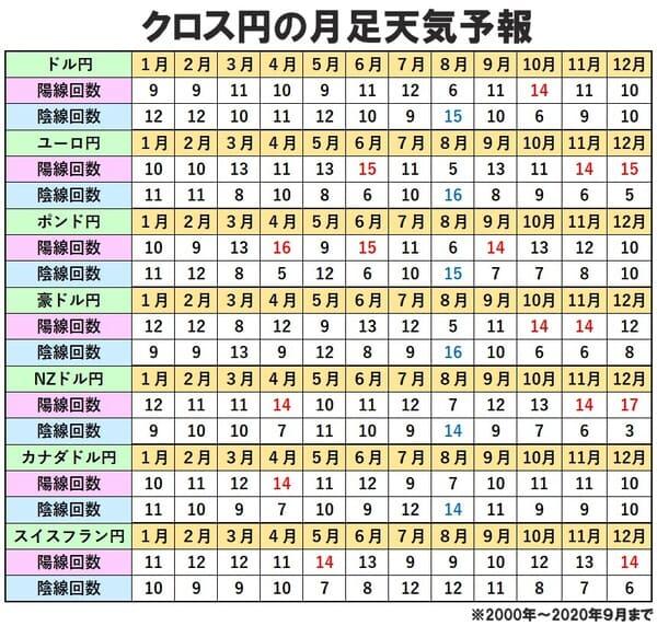 クロス円を抽出した8月の月足データ欄