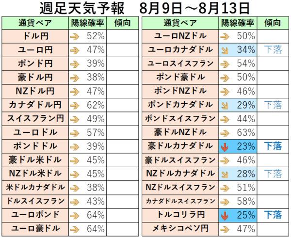8月9日から8月13日までの週足から陽線確率を算出したもの