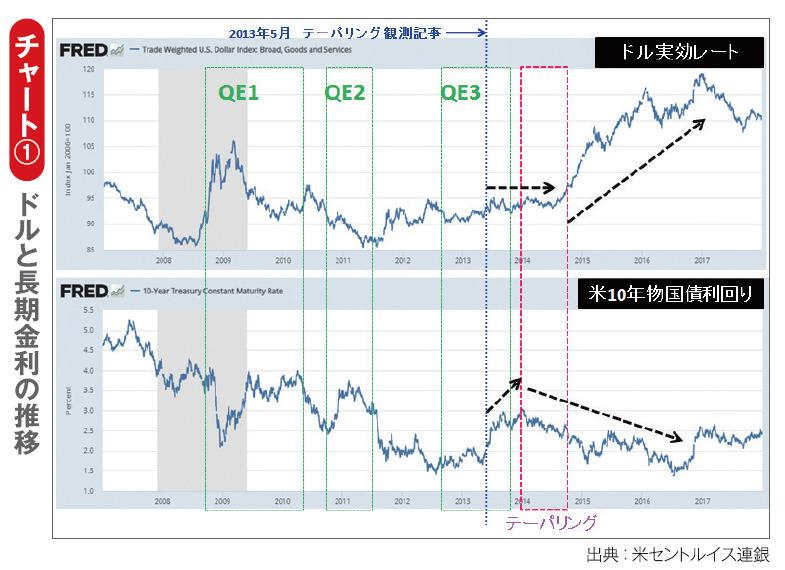 チャート① ドルと長期金利の推移ドルと長期金利の推移