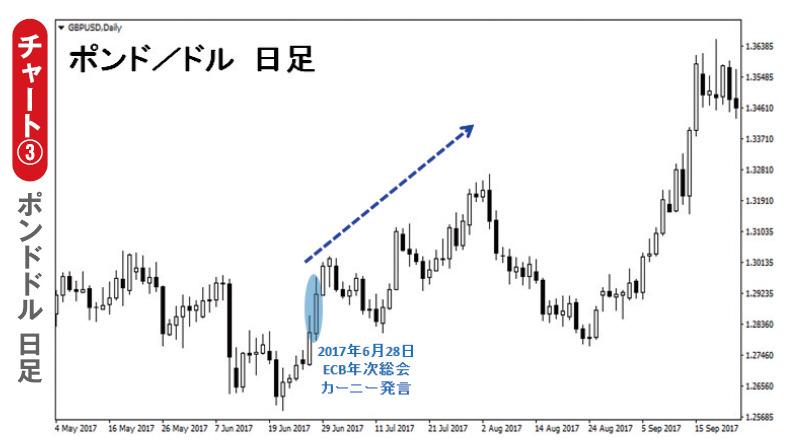 チャート③ ポンドドル 日足