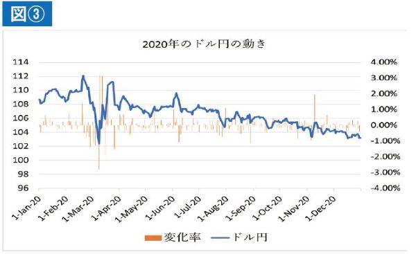 図③ 2020年のドル円の動き