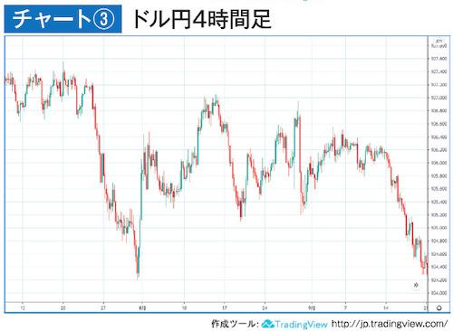 チャート③ドル円4時間足