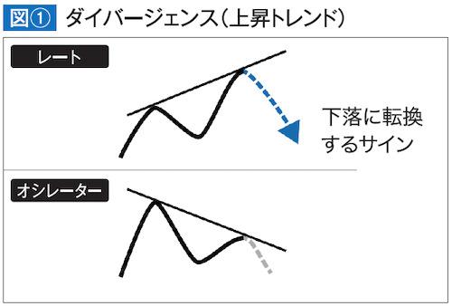 ダイバージェンス(上昇トレンド)
