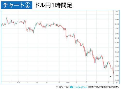 チャート②ドル円1時間足