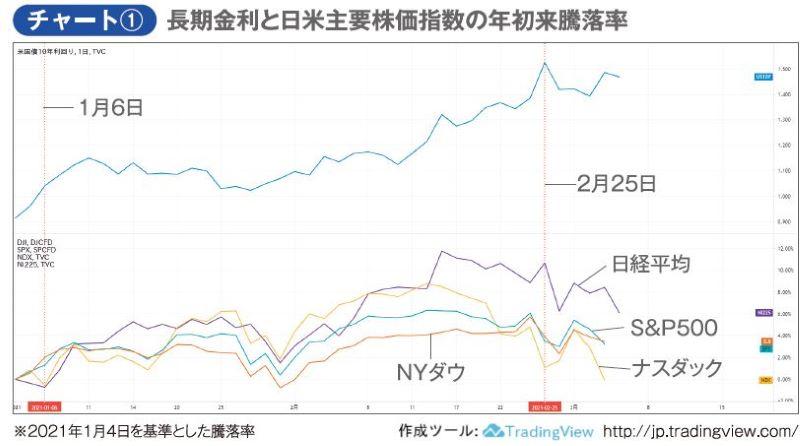 チャート① 長期金利と日米主要株価指数の年初来騰落率