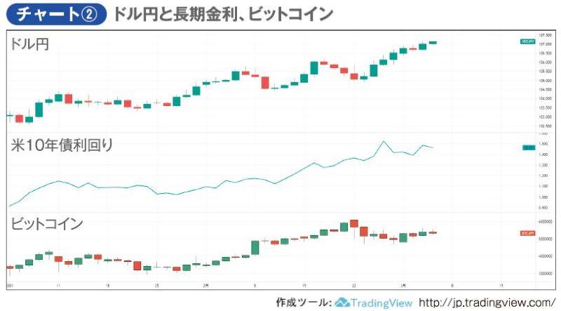 チャート② ドル円と長期金利、ビットコイン