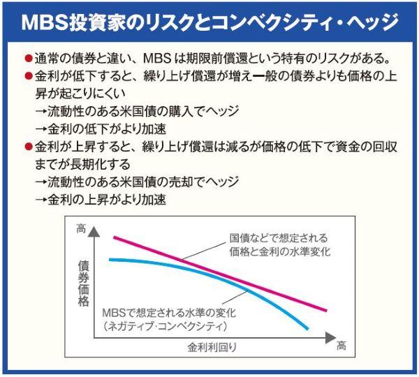 MBS投資家のリスクとコンベクシティ・ヘッジ