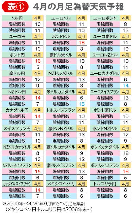 表① 4月の月足為替天気予報
