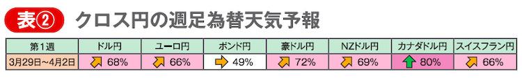 表② クロス円の週足為替天気予報
