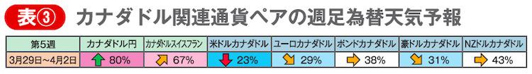 表③ カナダドル関連通貨ペアの週足為替天気予報