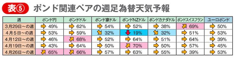 表⑤ ポンド関連ペアの週足為替天気予報