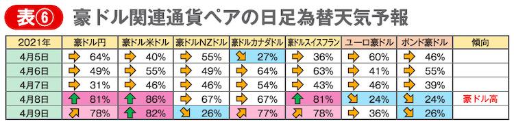 表⑥ 豪ドル関連通貨ペアの日足為替天気予報