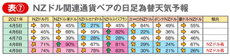 表⑦ NZドル関連通貨ペアの日足為替天気予報